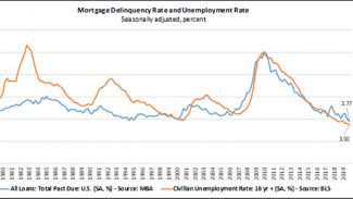 Mortgage delinquency and unemployment rate