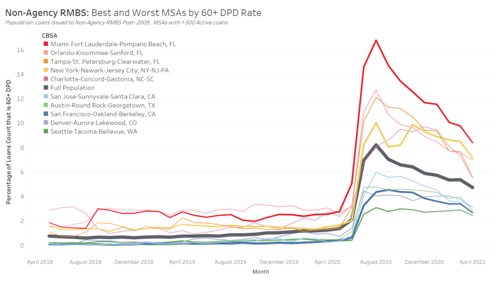 Mortgage DQs by MSA: Non-Agency Performance Chart of the Month
