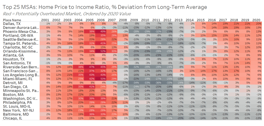 Is the housing market overheated? It depends where you are.